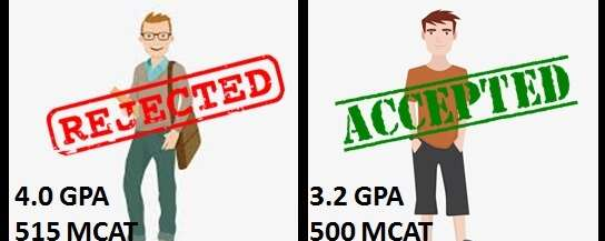 Getting into Med School with Subpar Scores